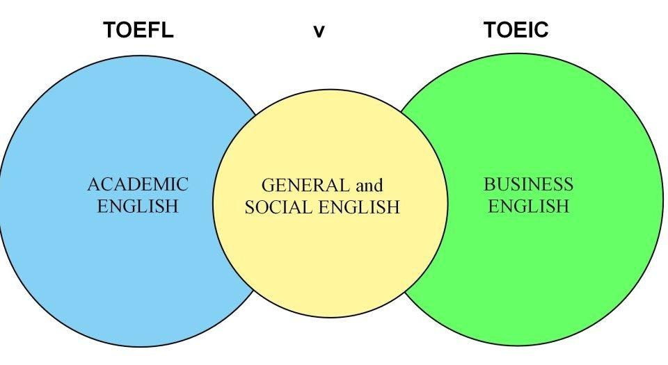 TOEIC e TOEFL 1